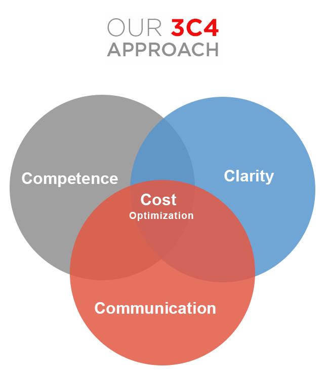 iTech 3C4 Approach